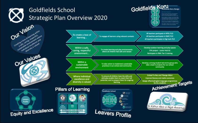 Strategic plan Overview 2020